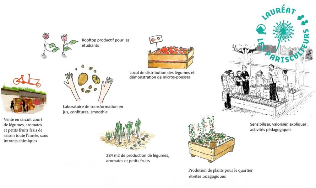 Projet lauréat : Une ferme de quartier. Source : Association Quartier Maraîcher®