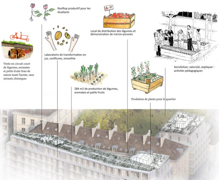 © Le projet de l'équipe lauréate de la Caserne de Reuilly 12e : Association Quartier Maraîcher. Partenaires : Crous et Paris Habitat.