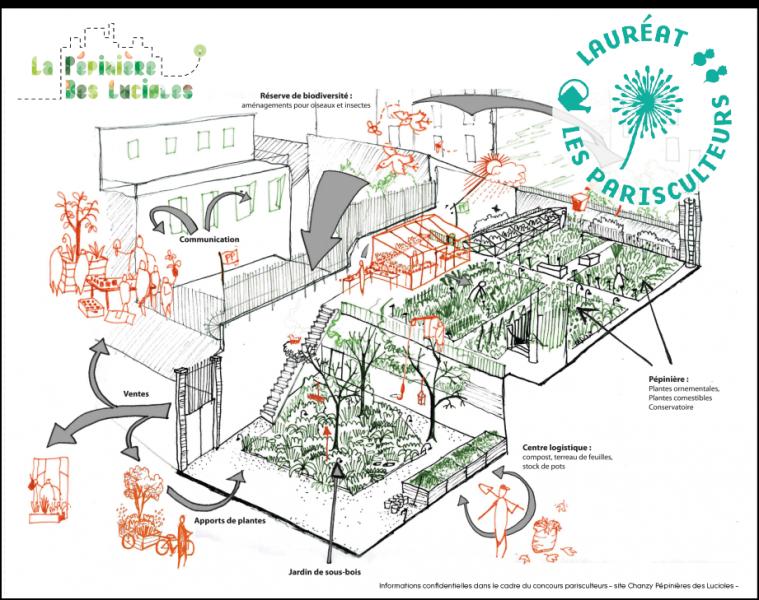 Projet lauréat : La pépinière des lucioles
